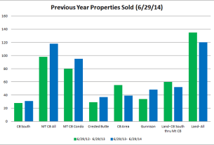 crested butte real estate statistics