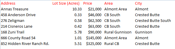 crested butte gunnison land sales august 2014
