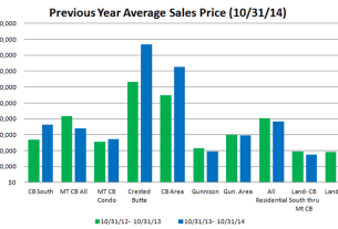 market report october 2014 crested butte and gunnison