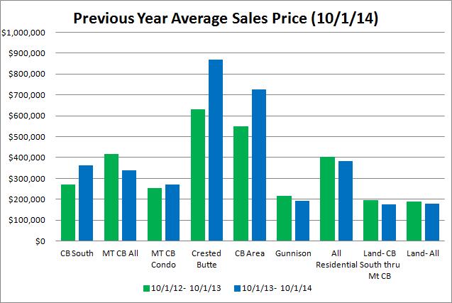 crested butte average real estate sales price