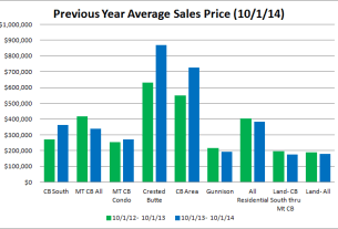 crested butte average real estate sales price