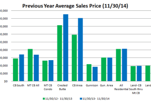 Crested Butte and Gunnison market report November 2014