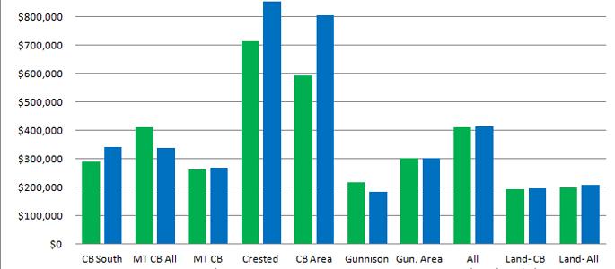 Crested Butte and Gunnison market report November 2014