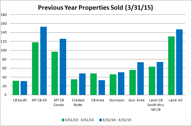 Crested Butte Market Report 2015
