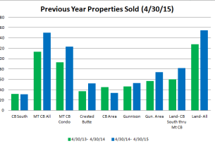 Crested Butte Sales Volume, April 2015