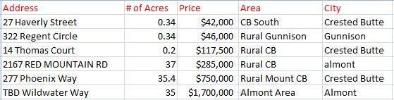Crested Butte Land Sales, May 2015