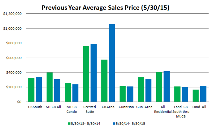 Crested Butte real estate market stats, May 2015