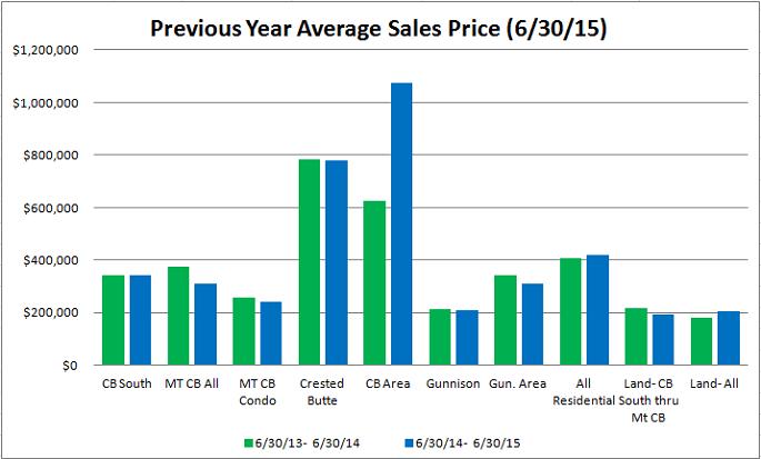 Crested Butte Average Sales Price, June 2015
