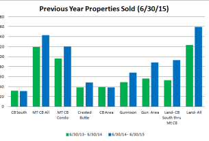 Crested Butte Market Report June 2015