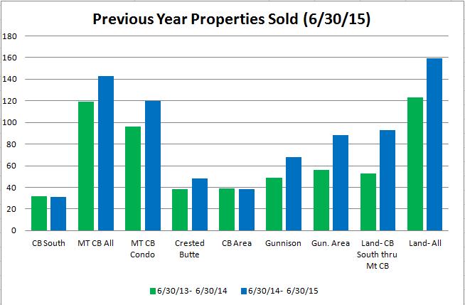 crested butte real estate market information