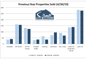 May 2019 Crested Butte Market Report