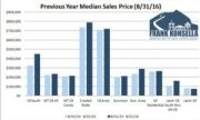 August 2016 Crested Butte Market Report