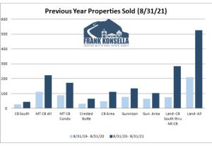 September 2021 Crested Butte Real Estate Market Report