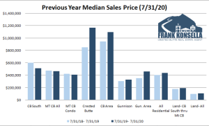 August 2020 Crested Butte Real Estate Market Report