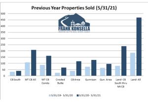 July 2021 Crested Butte Real Estate Market Report