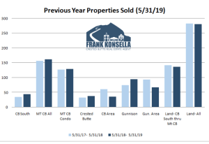 June 2019 Crested Butte Market Report