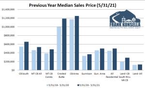 June 2021 Crested Butte Real Estate Market Report