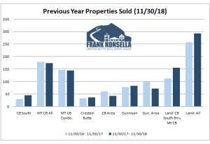 December 2018 Crested Butte Market Report
