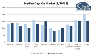 October 2018 Crested Butte Market Report