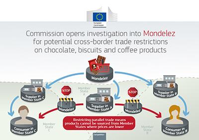Έρευνα ΕΕ για Mondelēz