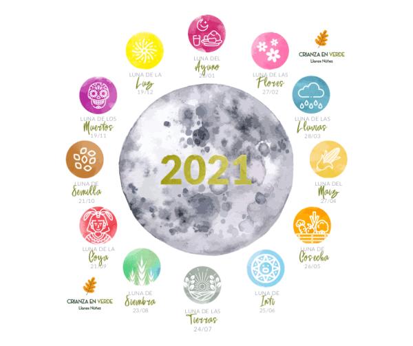 Vista del diseño del diagrama de las lunas
