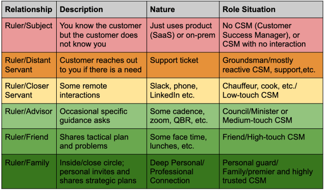 The quality of customer connection defines success