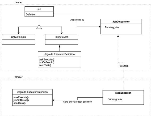 Worker leader diagram upgrades