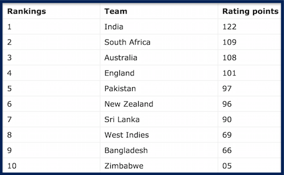 ICC Test Rankings As on 29th March