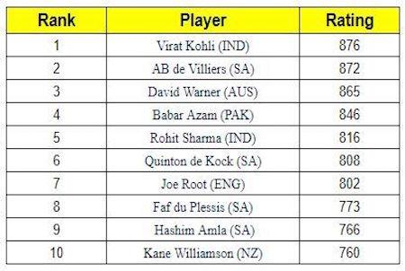 ICC Ranking Batsmen