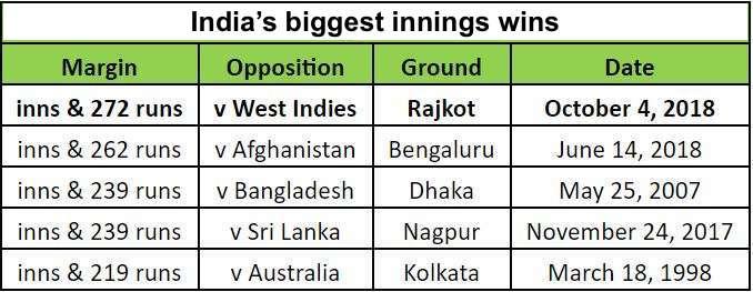 India's-Biggest-wins