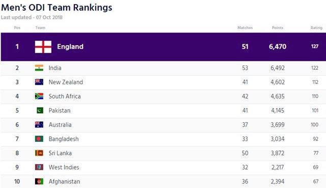 ICC-ODI-Team-rankings