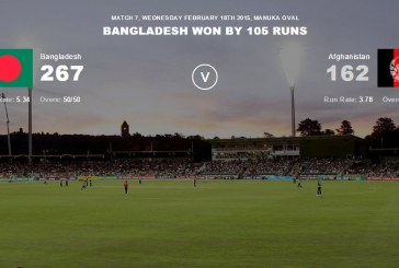 Afghanistan vs Bangladesh Highlights ICC Cricket World Cup 2015