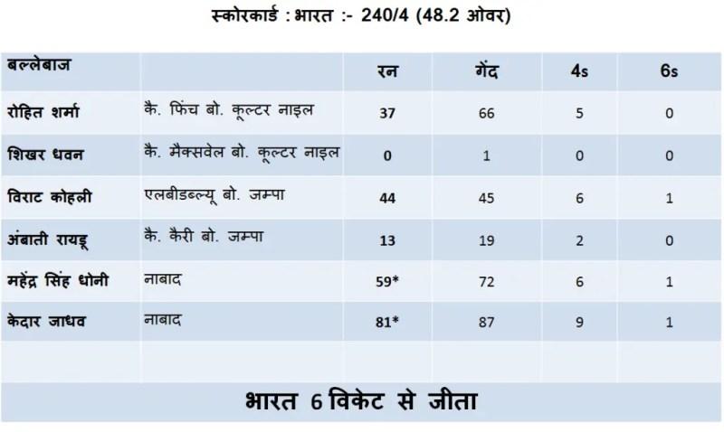 scorecard-india-1st-ODI-ind-vs-aus
