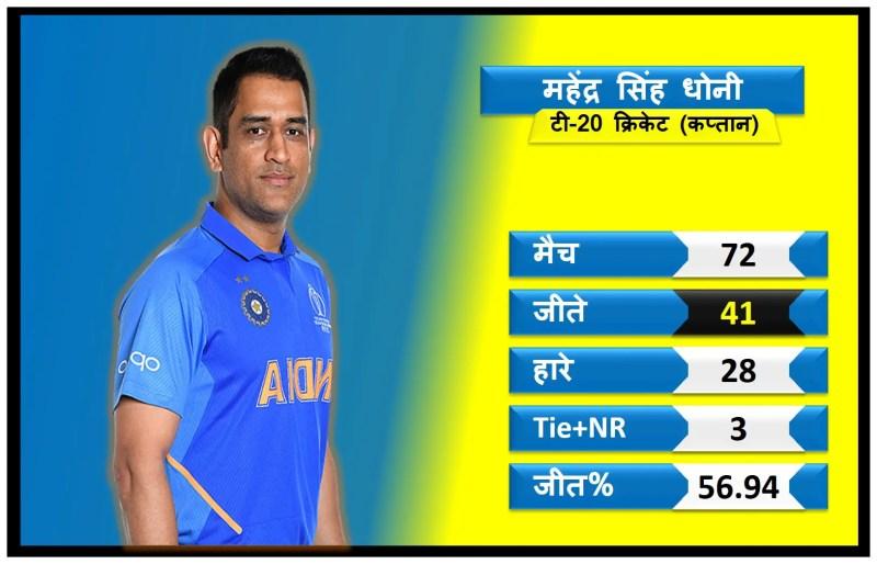 क्या टी-20 में विराट कोहली और धोनी से खतरनाक कप्तान है रोहित शर्मा