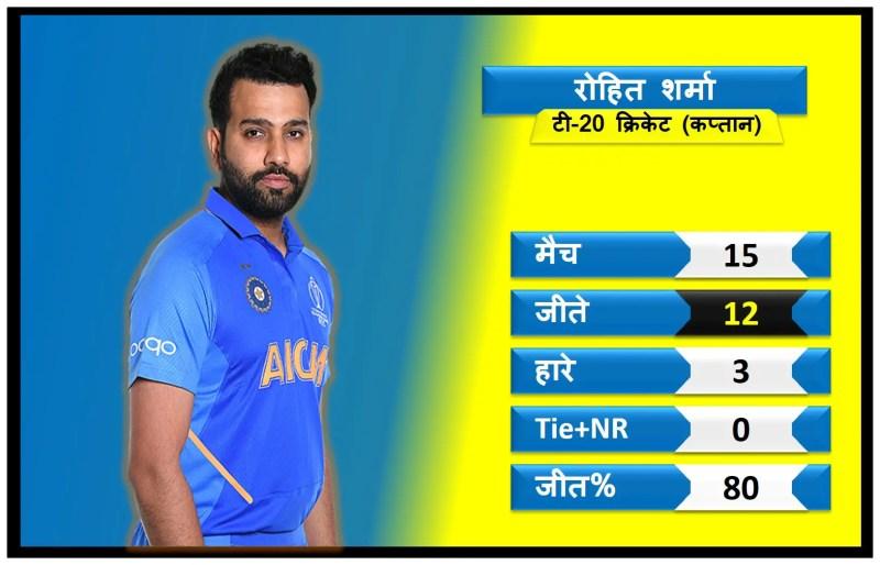 रोहित शर्मा टी-20 क्रिकेट में बतौर कप्तान