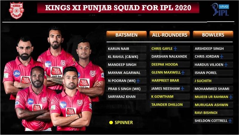 आईपीएल ऑक्शन: Kings-XI-Punjab-KXIP-Squad-for-IPL-2020