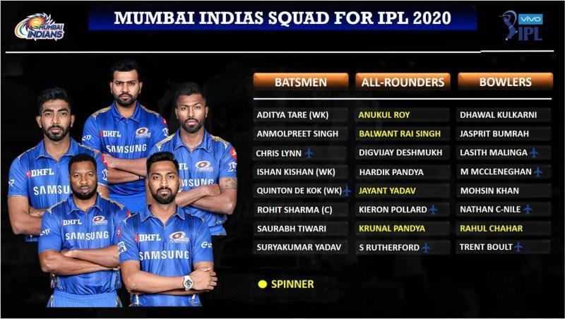 आईपीएल ऑक्शन: Mumai-Indians-MI-Squad-for-IPL-2020