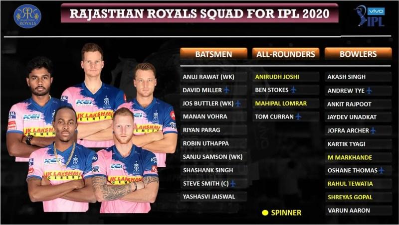 Rajasthan-Royals-RR-squad-for-IPL-2020