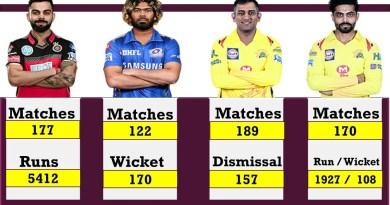 IPL best Players