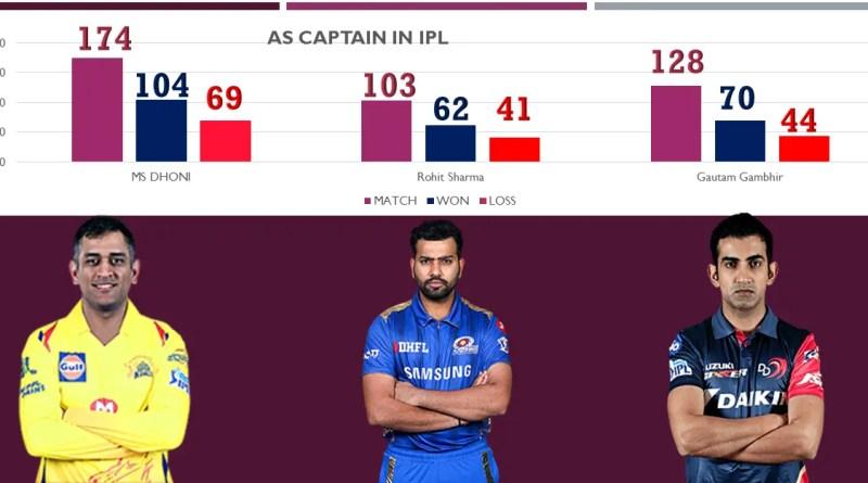 ipl best captain