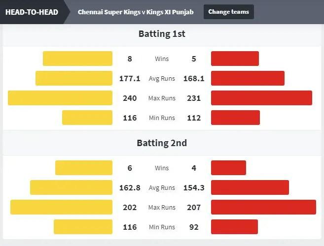 CSK vs KXIP Head to Head