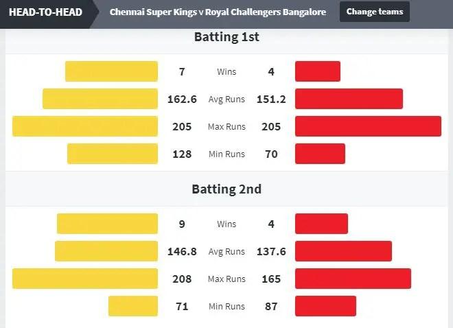 CSK vs RCB Head to Head