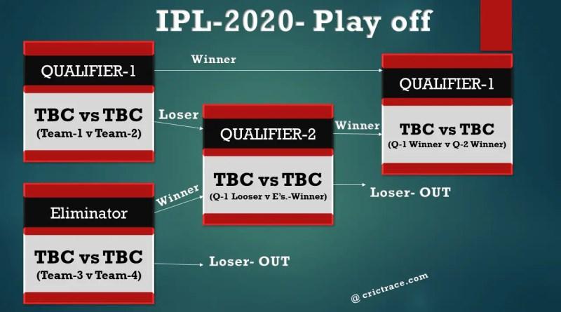 IPL 2020 Playoff schedule