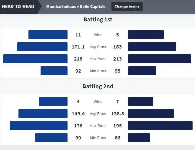 आईपीएल 2020 फाइनल: MI vs DC Head to Head