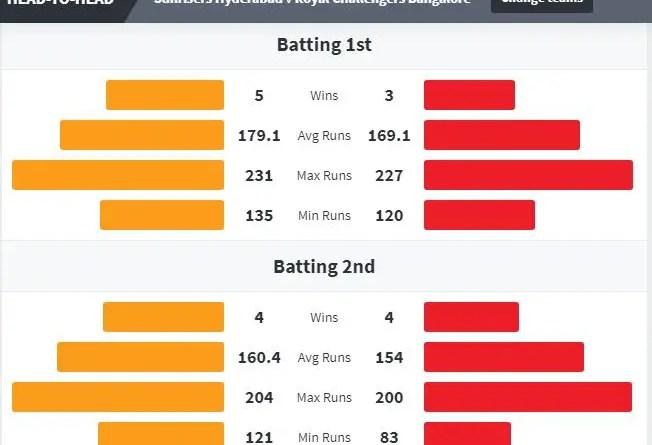SRH vs RCB Eliminator