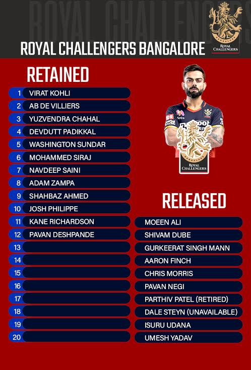 RCB Retained Player