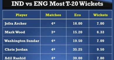 IND vs ENG Most T20 Wickets