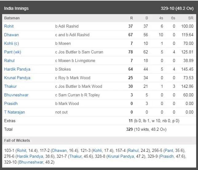 IND vs ENG 3rd ODI Scorecard: India innings