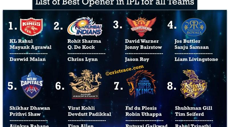 List of IPL 2021 Best Opener of all teams