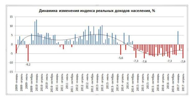В апреле реальные доходы россиян рухнули
